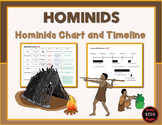 Hominid Chart & Hominid Timeline (Early Humans)