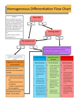 Homogeneous Differentiation Flow Chart
