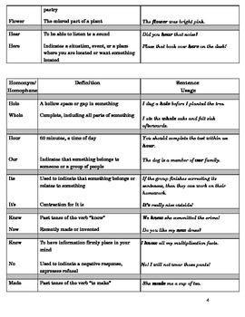 Homonym & Homophone Dictionary