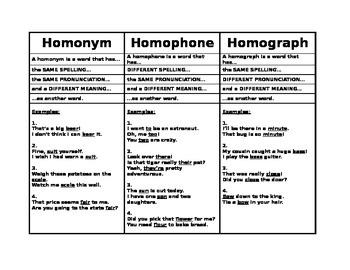 Homonym Homophone Homograph Reference Sheet w/ Examples