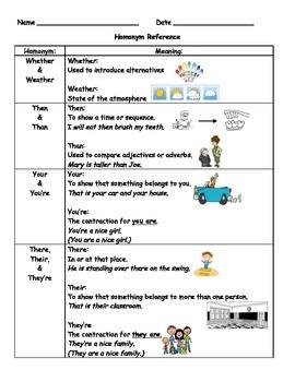 Homonym Reference Chart