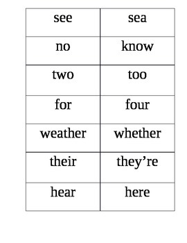 Homophones & Other Commonly Confused Words
