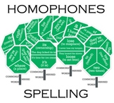 Homophones Class Posters - Commonly Misspelled & Misused Words Poster