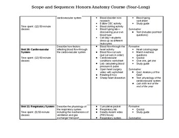 Honors Anatomy Scopes and Sequence