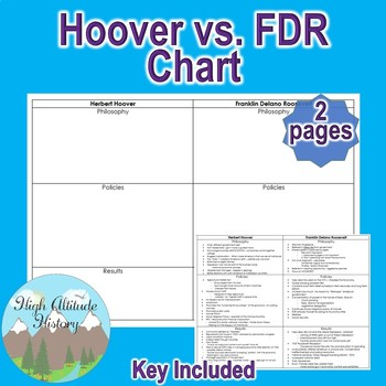 Hoover vs. FDR  Comparison Chart (United States History)