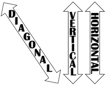 Horizontal, Vertical, and Diagonal Labels/Signs