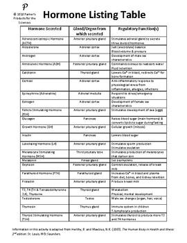Hormone Listing Table