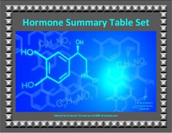 Hormone Summary Table