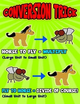 Horse to Fly = Poster/Anchor Chart with Cards for Students