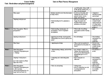 Horticulture and Plant Management Complete Course Outline