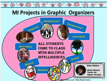 Hot MI Projects in Graphic Organizers