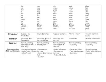 Houghton Mifflin Jouneys Units 1-6 Planning Guide