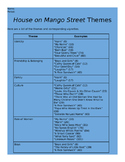 House on Mango Street Themes - Study Guide