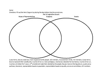 Houses of Congress Venn Diagram