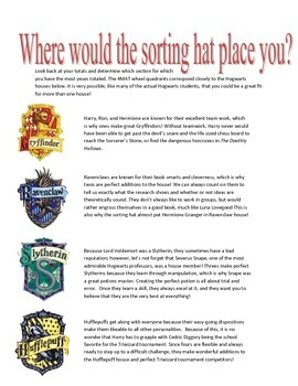 Houses of Hogwarts Learning Styles Inventory