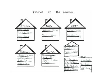 Houses of The Crucible