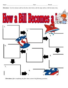 How a bill becomes a law worksheet teaching resources teachers pay how a bill becomes a law ccuart Images