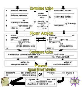 How A Bill Becomes A Law - HABBAL - CLOZED notes/ graphic organizer