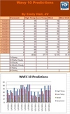 Weather Science Excel Computer Project: How Accurate is Your Local Weatherman?