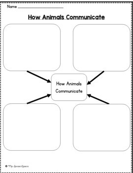 How Animals Communicate- First Grade Supplemental Unit
