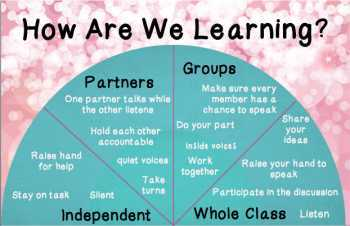 How Are We Learning? Classroom Management Poster