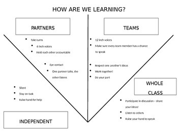 How Are We Learning Classroom Management Poster/Tool