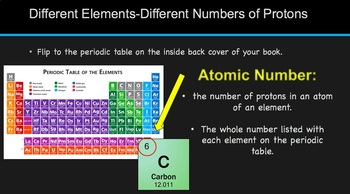 How Atoms Differ
