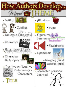 How Authors Develop Theme and Mood Anchor Chart