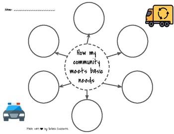 How Community Meets Needs (3rd grade)