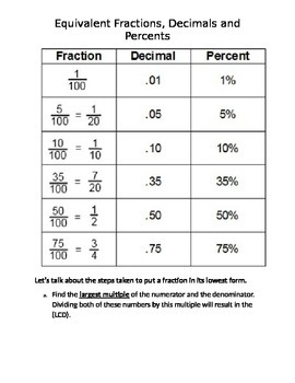 How Decimals, Fractions and Percent Relate