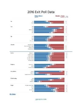How Do We Vote? 2016