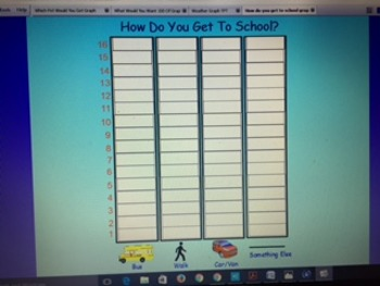 How Do You Get to School? Graph
