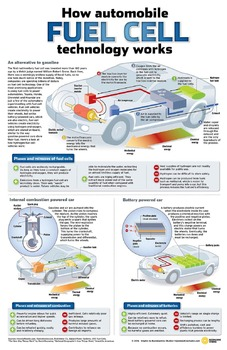 How Hydrogen Fuel Cell Technology Works in Automobiles by