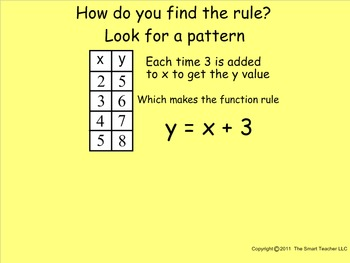 How I Teach Functions (Finding a Function Rule)