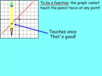 How I Teach Functions (Vertical Line Test)