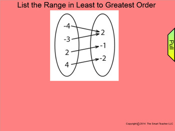 How I Teach Identifying the Domain and Range