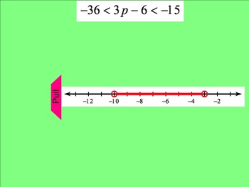 How I Teach Solving & Graphing Compound Inequalities