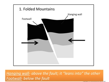 How Mountains Form- Folded Mountains, Fault-Block Mountains, Volcanic Mountains