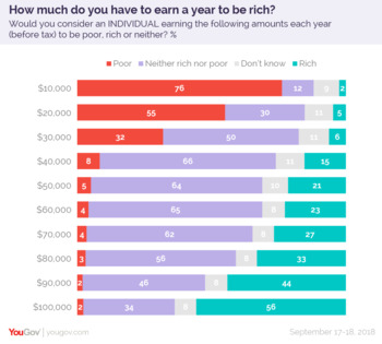 How Much Income Do You Need To Be Rich?