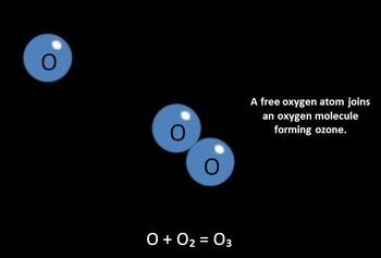 How Ozone is Depleted