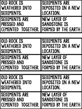 How Sedimentary Rocks Form