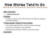 How Stories Tend to Go
