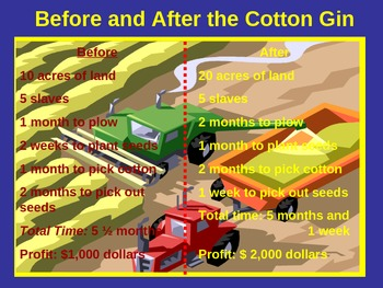 How The Cotton Gin Increased Slavery