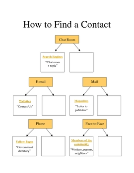 How To Find a Contact