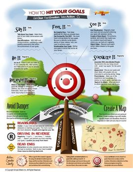 How To Hit Your Goals [Infographic Poster]