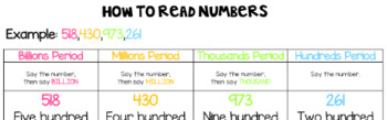 How To Read Whole Numbers (**Interactive Notebook** NOTES & POSTER)