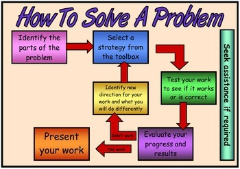 How To Solve a Problem Flow Chart