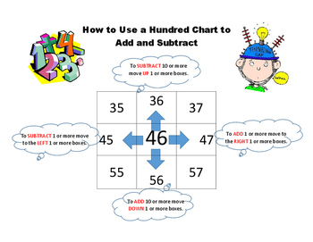 How To Use a Hundred Chart Poster
