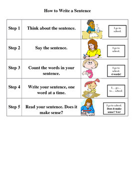 How To Write a Sentence anchor chart or assistive tool