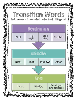 How To Writing- Transition Words Anchor Chart
